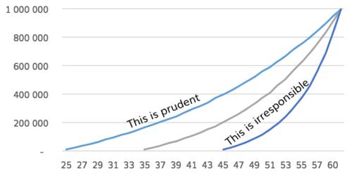 graph picture
