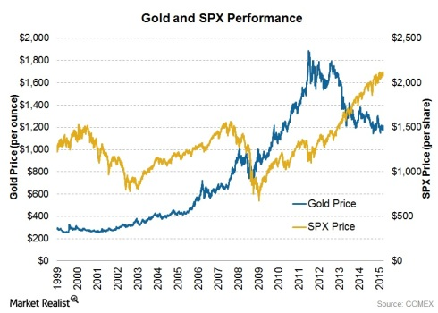 gold_correlation_by_marketrealist